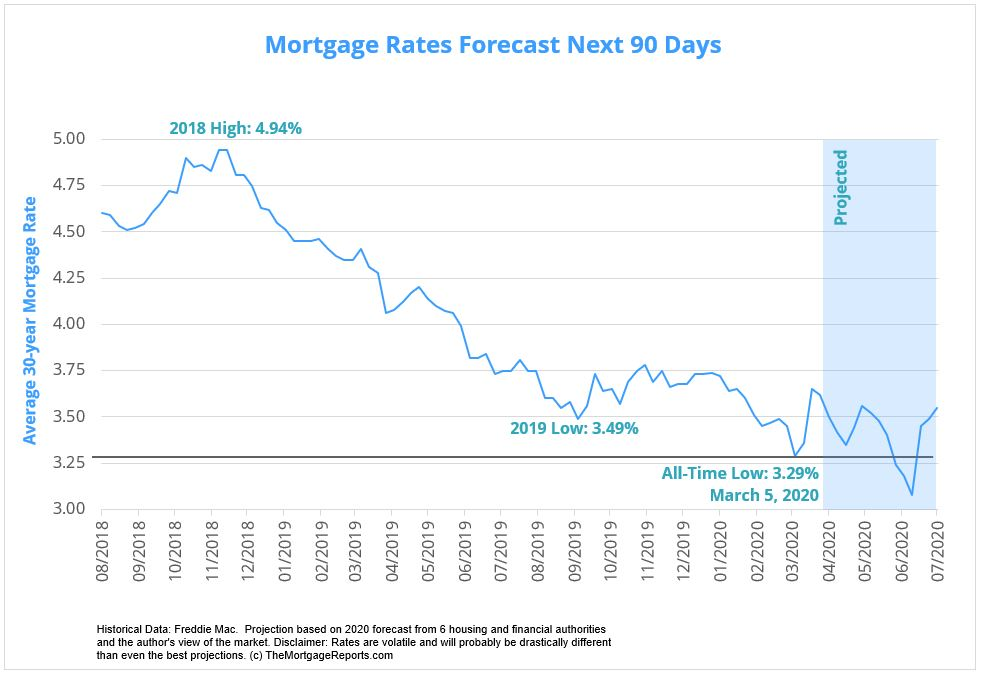 The Future Rates You Should Prepare For